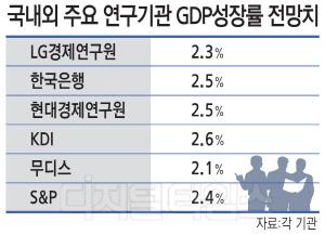 2.3% 또 낮아진 성장률… 경기둔화 '경고음' 커진다